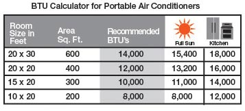 Portable BTU calculator
