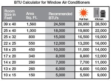 Choose The Right BTU For Window Air Conditioners